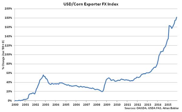 USD-Corn Exporter FX Index - Dec