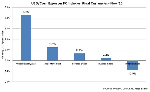 USD-Corn Exporter FX Index vs Rival Currencies - Dec
