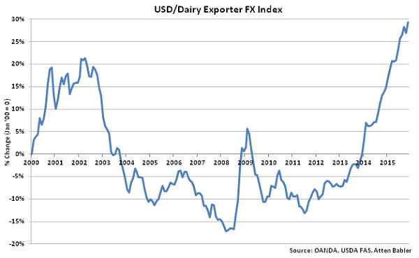 USD-Dairy Exporter FX Index - Dec