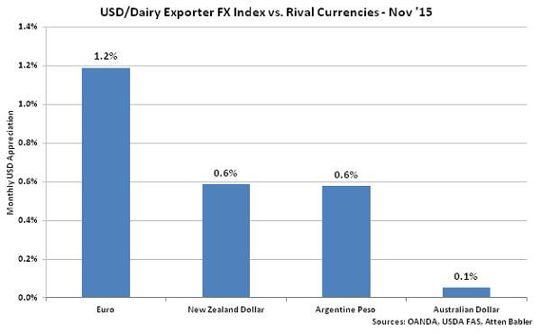 USD-Dairy Exporter FX Index vs Rival Currencies - Dec