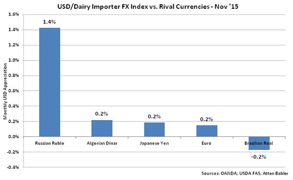 USD-Dairy Importer FX Index vs Rival Currencies - Dec