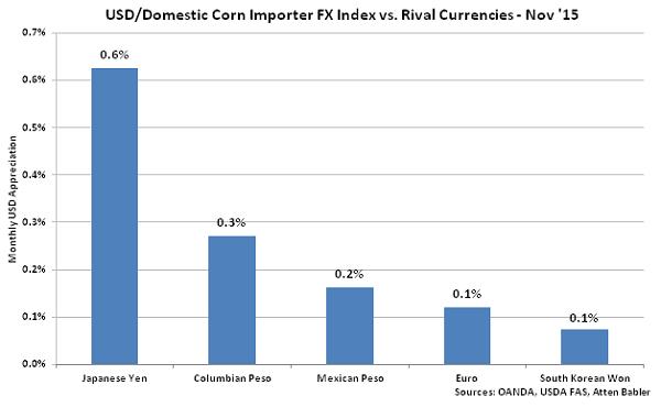 USD-Domestic Corn Importer FX Index vs Rival Currencies - Dec