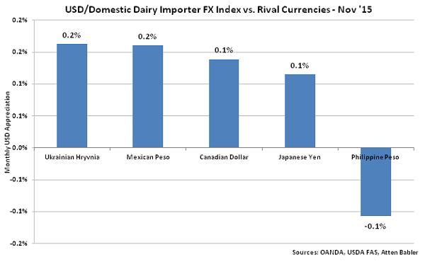 USD-Domestic Dairy Importer FX Index vs Rival Currencies - Dec