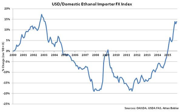 USD-Domestic Ethanol Importer FX Index - Dec