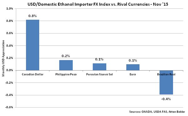 USD-Domestic Ethanol Impoter FX Index vs Rival Currencies - Dec
