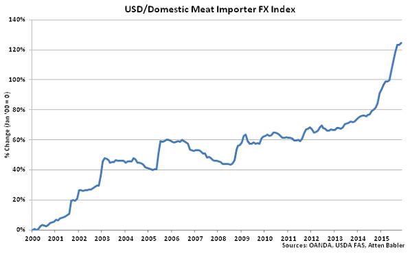 USD-Domestic Meat Importer FX Index - Dec
