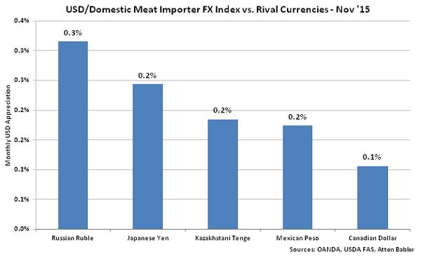 USD-Domestic Meat Importer FX Index vs Rival Currencies - Dec
