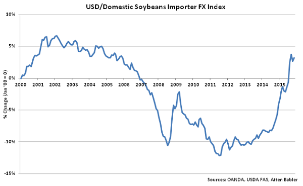 USD-Domestic Soybeans Importer FX Index - Dec