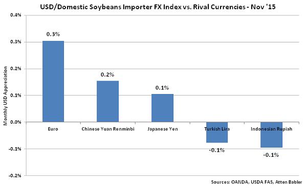 USD-Domestic Soybeans Importer FX Index vs Rival Currencies - Dec