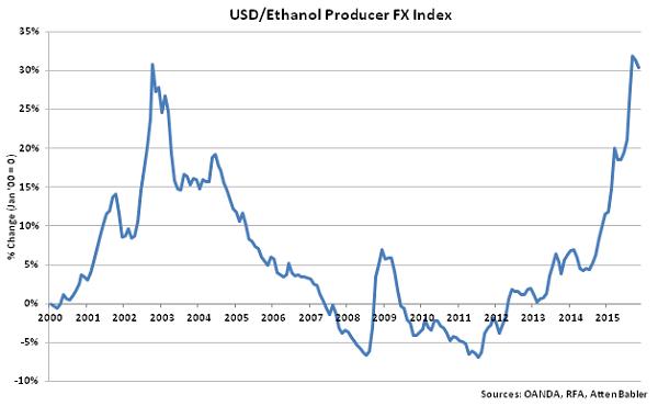 USD-Ethanol Producer FX Index - Dec