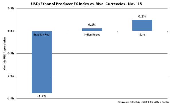 USD-Ethanol Producer FX Index vs Rival Currencies - Dec