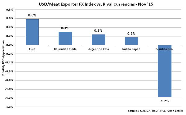 USD-Meat Exporter FX Index vs Rival Currencies - Dec