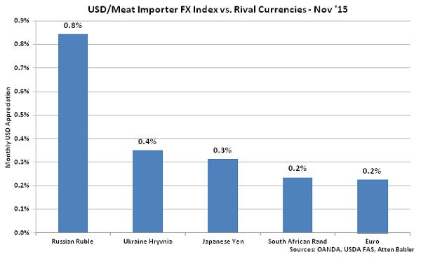 USD-Meat Importer FX Index vs Rival Currencies - Dec