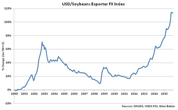 USD-Soybeans Exporter FX Index - Dec