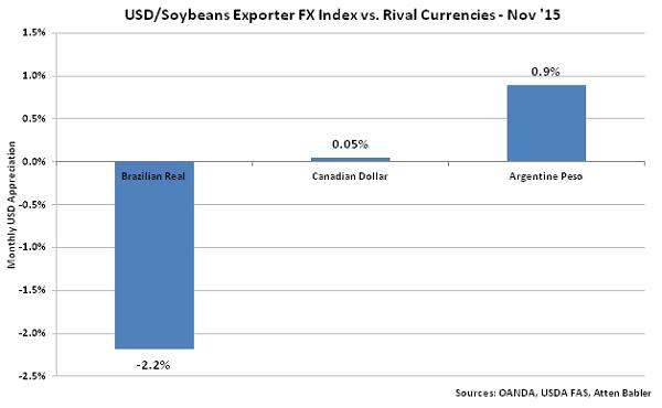 USD-Soybeans Exporter FX Index vs Rival Currencies - Dec