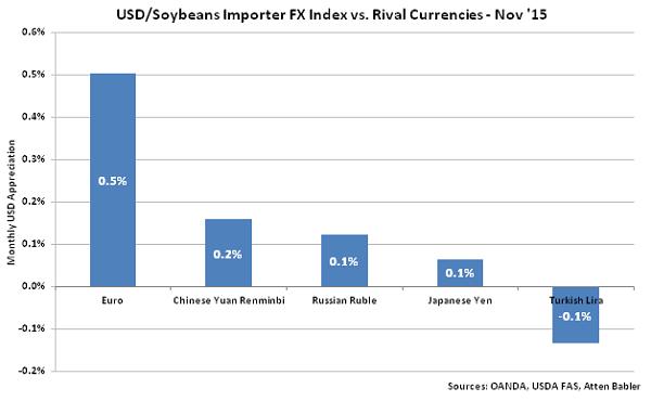 USD-Soybeans Importer FX Index vs Rival Currencies - Dec