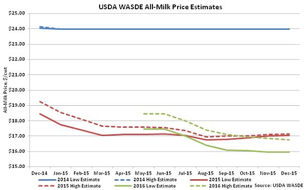 USDA WASDE All-Milk Price Estimates - Dec