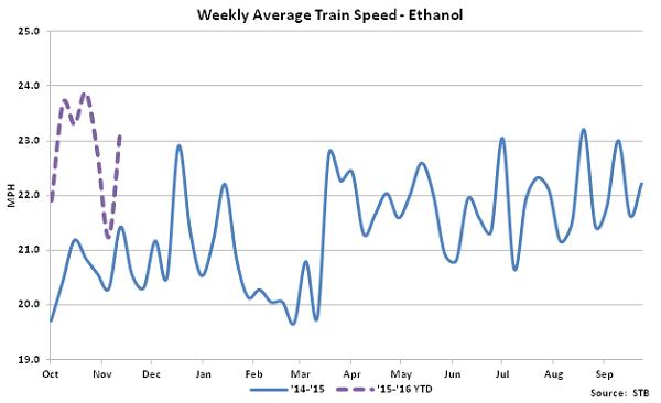 Weekly Average Train Speed-Ethanol - Dec