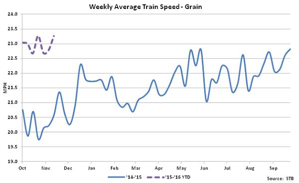 Weekly Average Train Speed-Grain - Dec