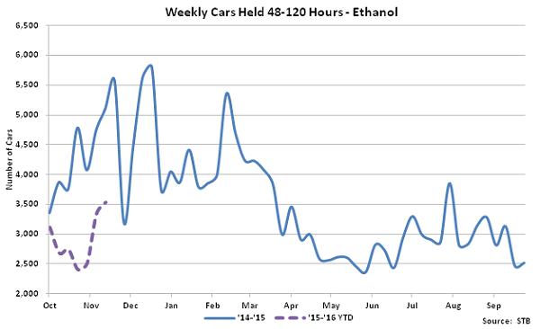 Weekly Cars Held 48-120 Hours-Ethanol - Dec