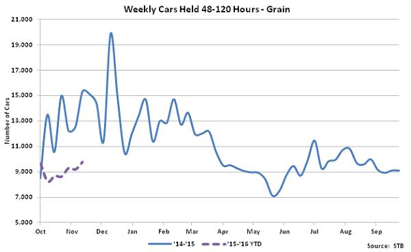 Weekly Cars Held 48-120 Hours-Grain - Dec