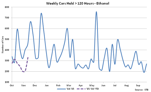 Weekly Cars Held Greater Than 120 Hours-Ethanol - Dec