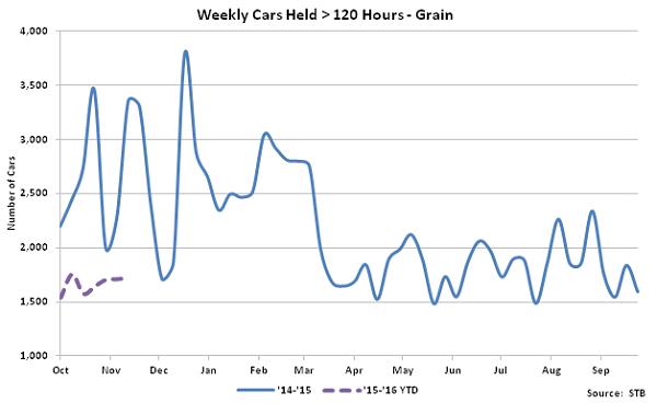 Weekly Cars Held Greater Than 120 Hours-Grain - Dec