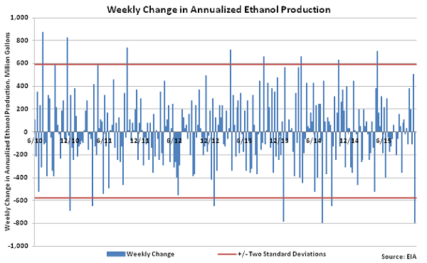 Weekly Change in Annualized Ethanol Production - Dec 2