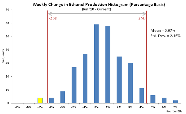 Weekly Change in Ethanol Production Histogram - Dec 2