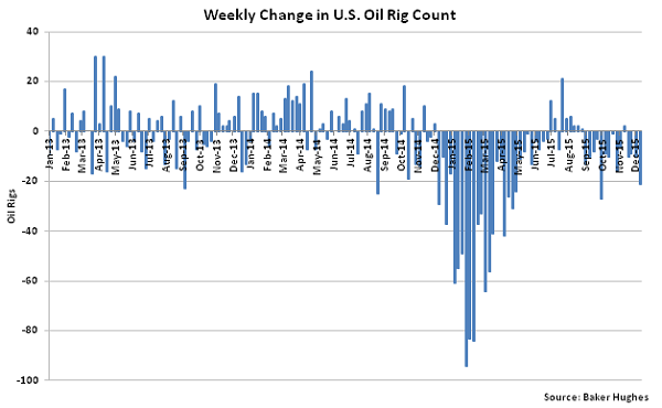 Weekly Change in US Oil Rig Count - Dec 16