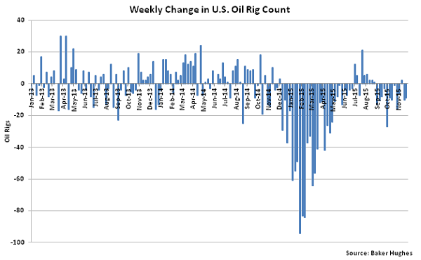 Weekly Change in US Oil Rig Count - Dec 2