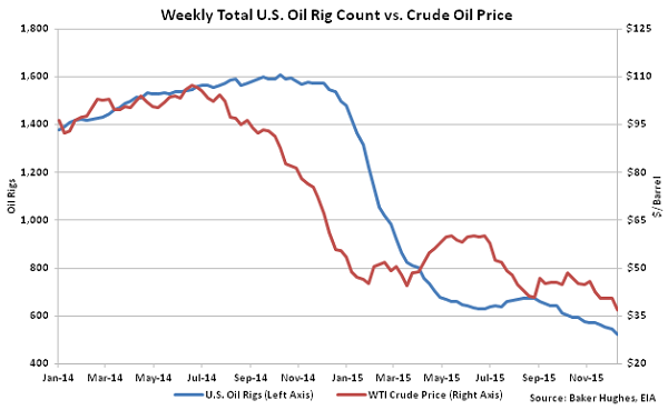Weekly Total US Oil Rig Count vs Crude Oil Price - Dec 16