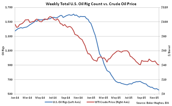 Weekly Total US Oil Rig Count vs Crude Oil Price - Dec 2