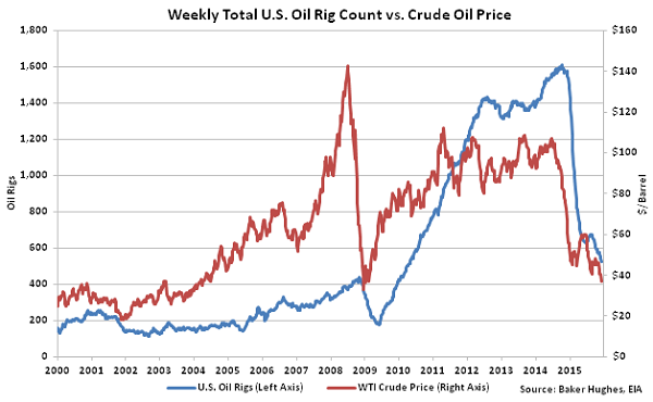 Weekly Total US Oil Rig Count vs Crude Oil Price2 - Dec 16