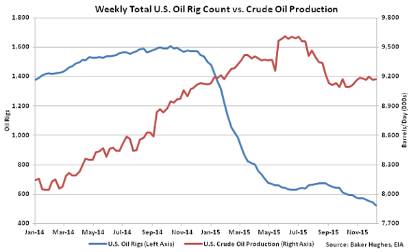 Weekly Total US Oil Rig Count vs Crude Oil Production - Dec 16