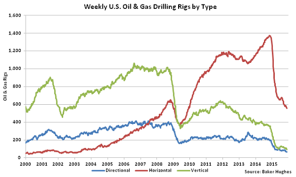 Weekly US Oil and Gas Drilling Rigs by Type - Dec 16