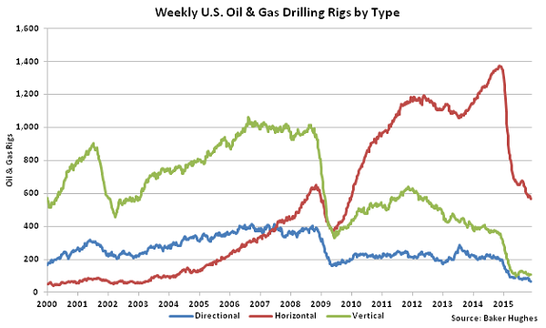 Weekly US Oil and Gas Drilling Rigs by Type - Dec 2