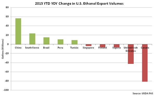 2015 YTD YOY Change in US Ethanol Export Volumes - Jan 16