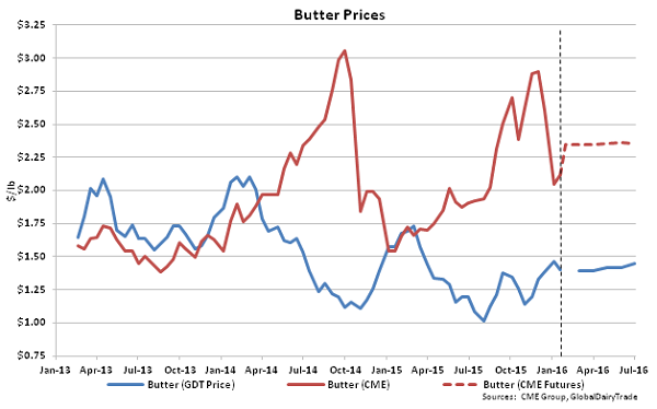Butter Prices - 1-19-16