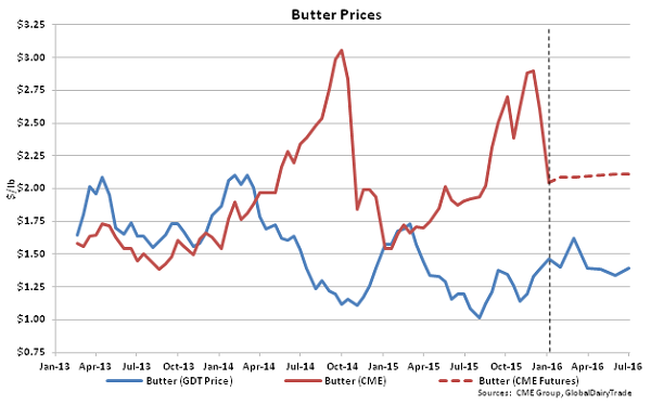 Butter Prices - Jan 5