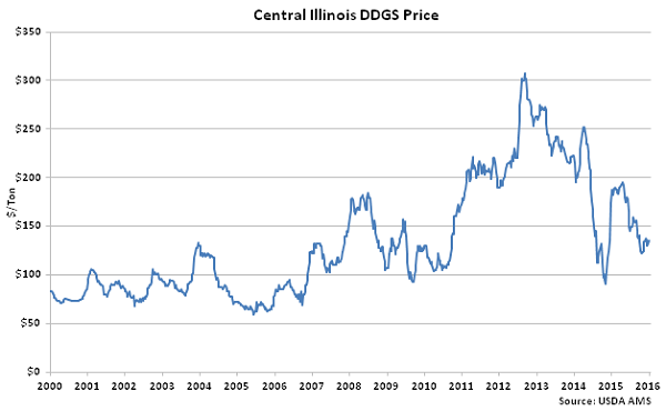 Central Illinois DDGs Price - Jan 16
