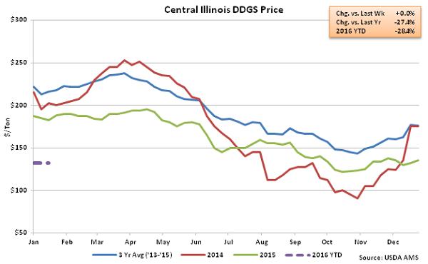 Central Illinois DDGs Price2 - Jan 16