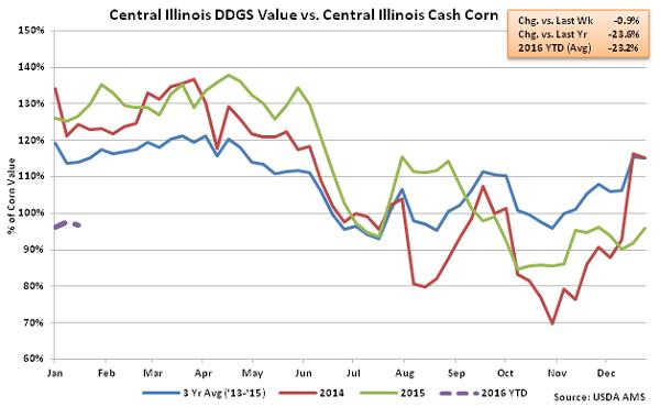 Central Illinois DDGs Value vs Central Illinois Cash Corn2 - Jan 16