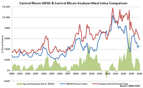 Central Illinois DDGs and Central Illinois Soybean Meal Value Comparison - Jan 16