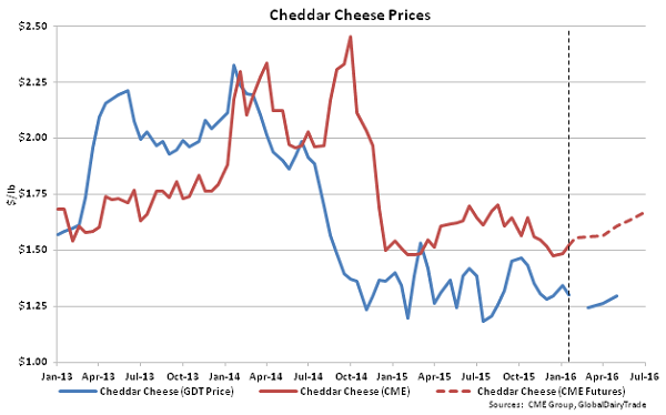 Cheddar Cheese Prices - 1-19-16