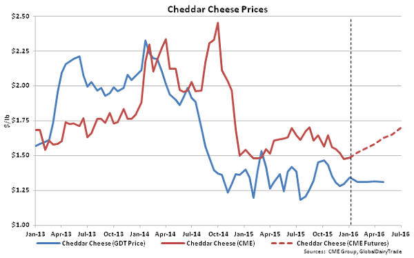 Cheddar Cheese Prices - Jan 5