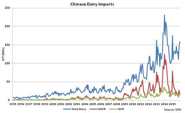 Chinese Dairy Imports - Jan 16