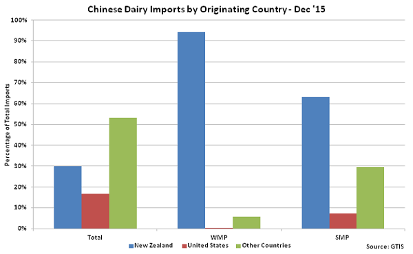 Chinese Dairy Imports by Originating Country Dec 15 - Jan 16