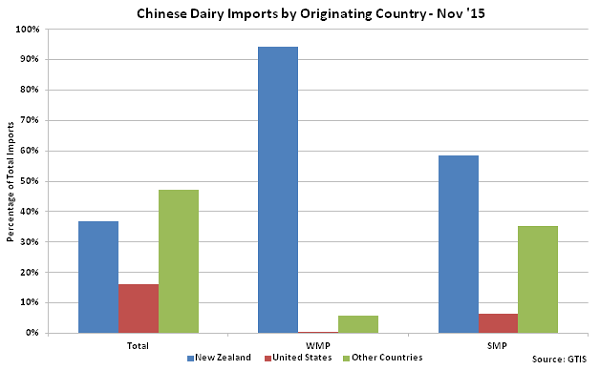 Chinese Dairy Imports by Originating Country Nov 15 - Dec