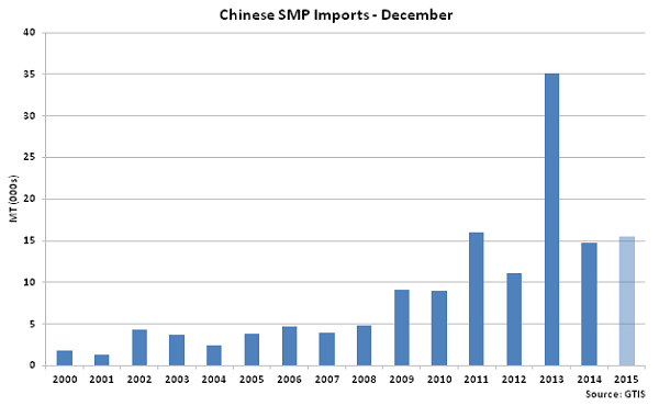 Chinese SMP Imports Dec - Jan 16